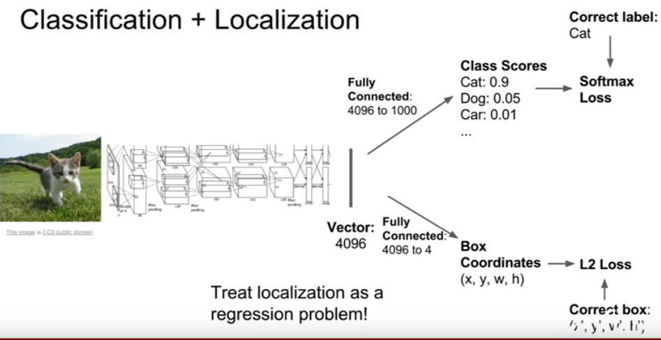 Regression of object bounding box (localization) | Guide to